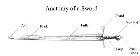 Basic Sword Terminology